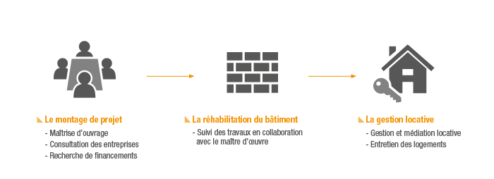 AIPI_Bail a rehabilitation_schema etapes montage, rehabiliation et gestion locative